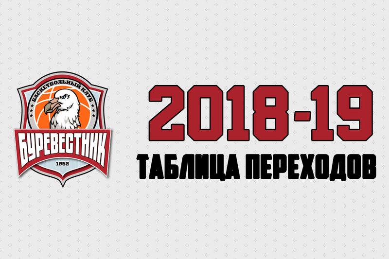 Таблица переходов. Сезон 2018-19